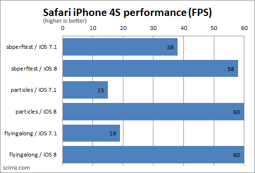 Safari on iPhone 4S performance results