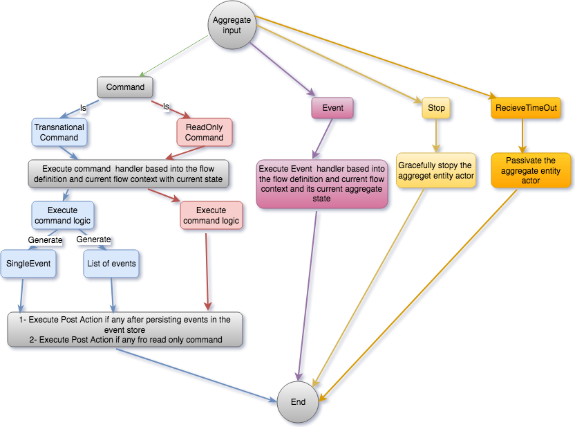 Aggregate flow(3).png