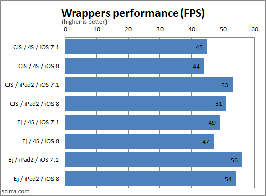 Non-browser wrappers performance results