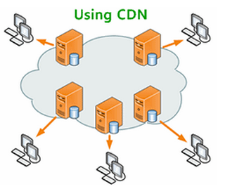 Using a Content Delivery Network (CDN)