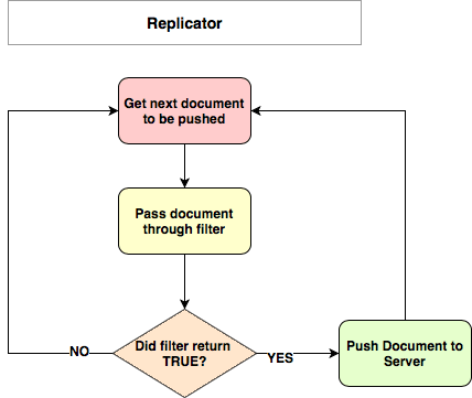 controlling documents that get pushed to server