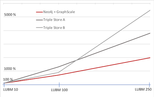 A benchmark of GraphScale + Neo4j using the LUBM test suite